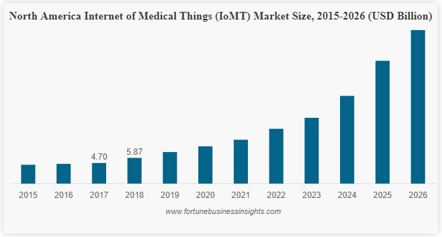 Investment On Internet of Medical Things