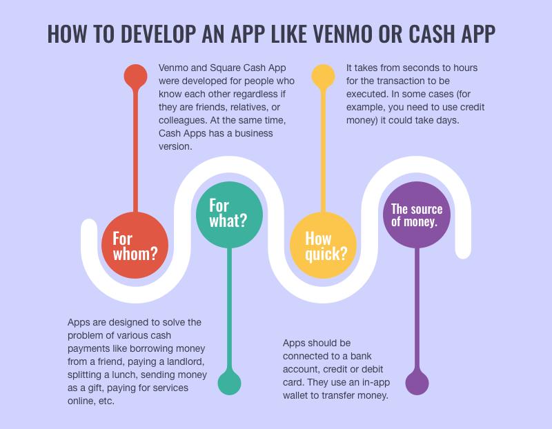 make an app like venmo